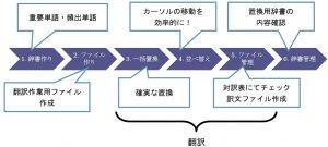 上書き翻訳セミナー