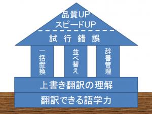 上書き翻訳